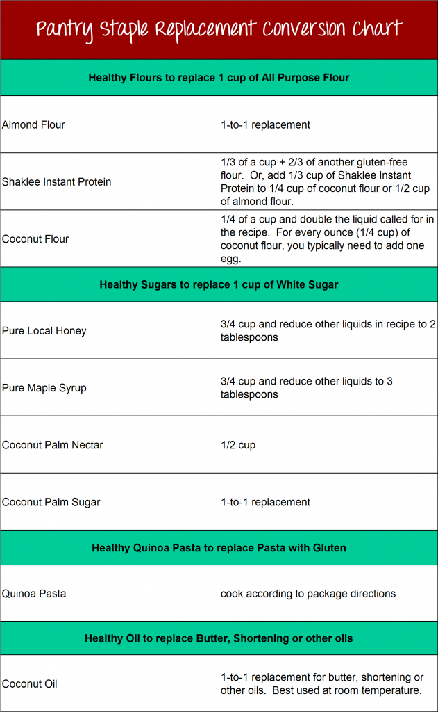 pantry staple conversion chart2