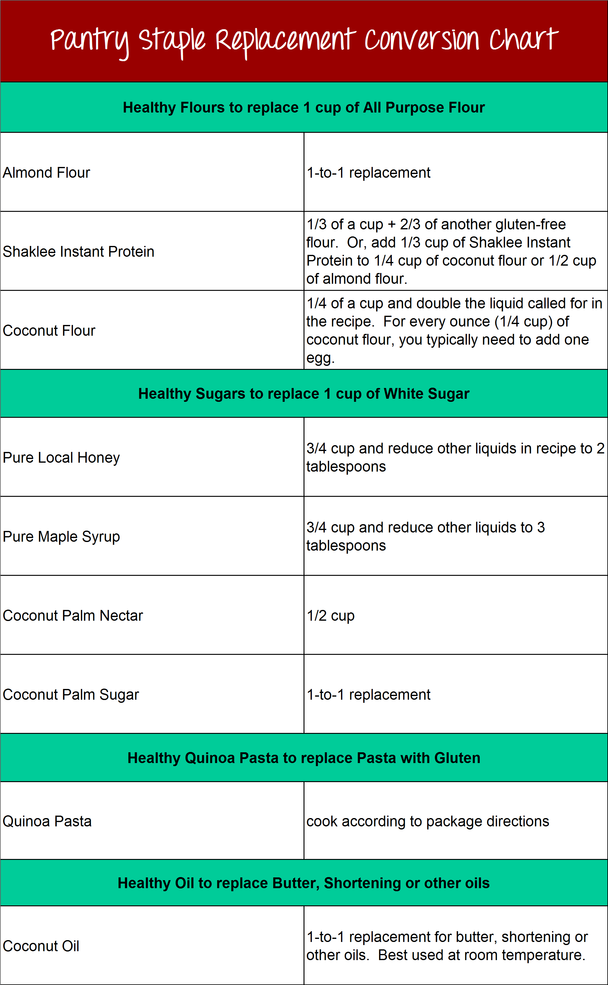 Powerful pantry swap outs for 2014 360 your life with brooke thomas pantry staple conversion chart2 pantry staple conversion chart nvjuhfo Images