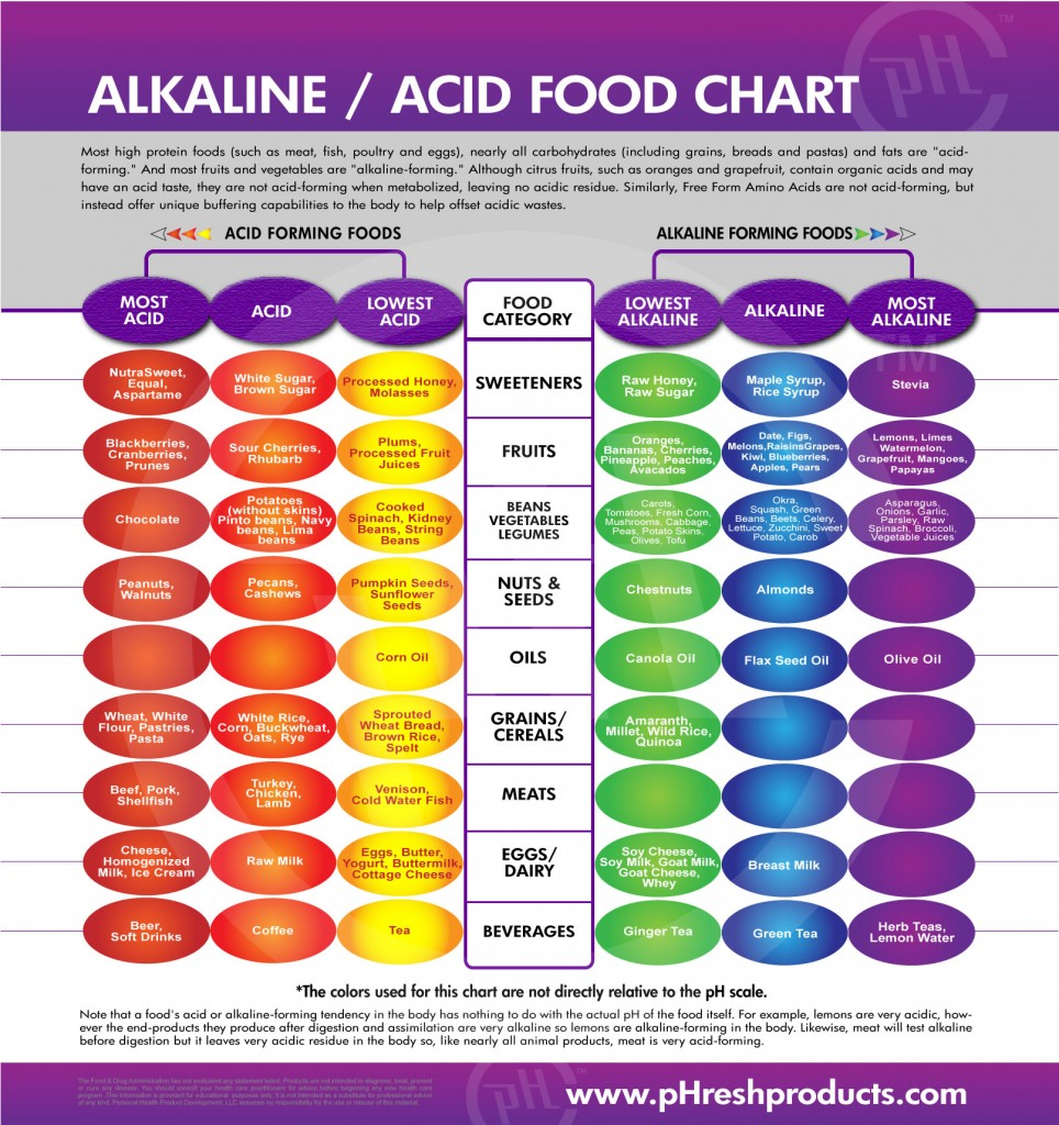 alkaline-acidity-food-chart