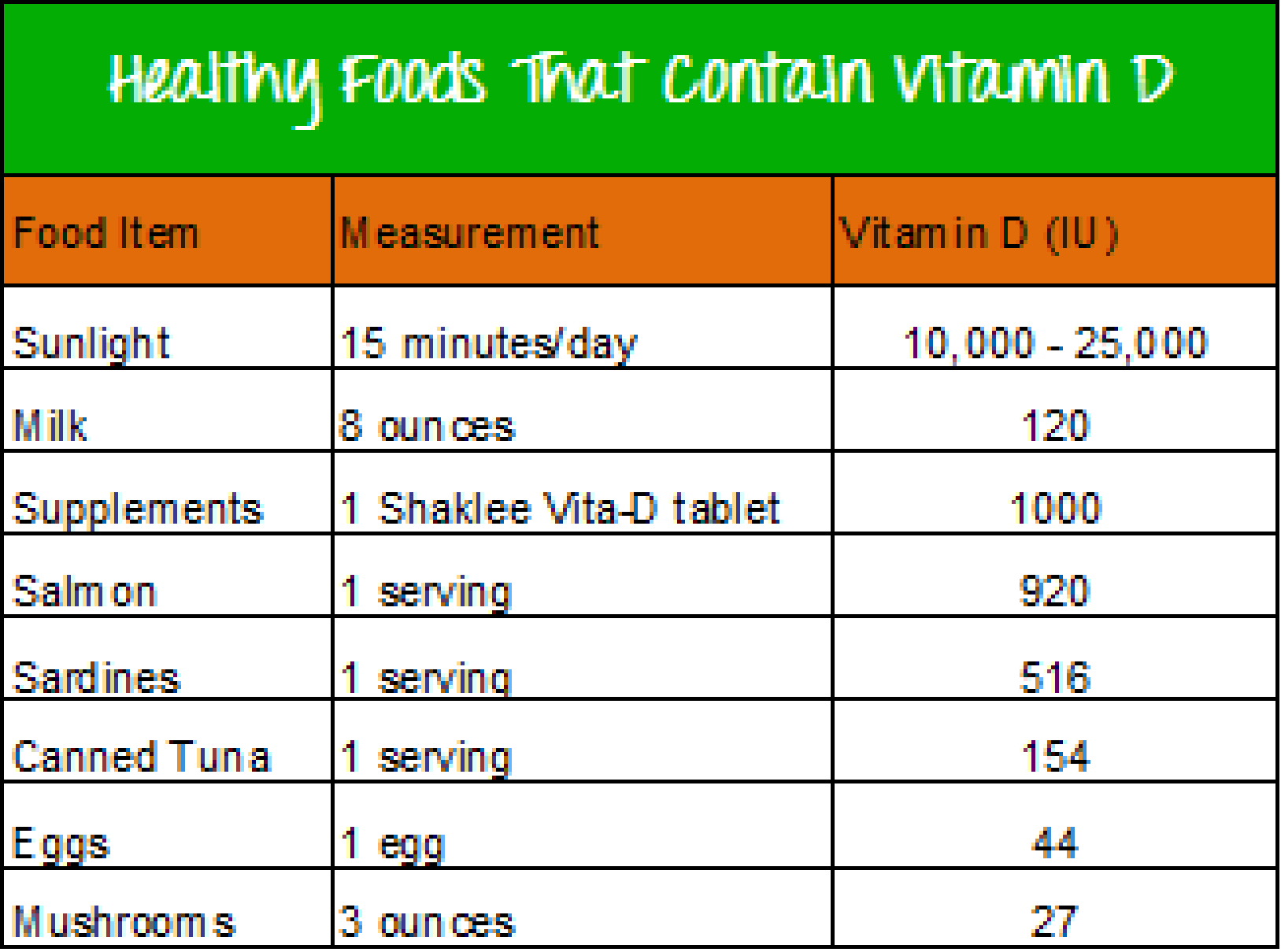 Food Sources With High Vitamin D
